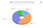 盐城楼市2020年08月份交易数据分析报告 销售7972套