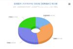 盐城楼市2020年09月份交易数据分析报告 销售7928套