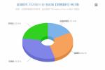 盐城楼市2020年10月份交易数据分析报告 销售6961套