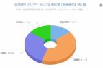 数据:2020年11月27日盐城房产成交259套22956.56㎡