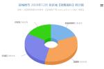 鹽城樓市2020年12月份交易數據分析報告 銷售7502套