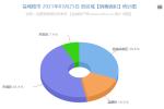 數據:2021年03月25日鹽城房產成交265套25464.31㎡