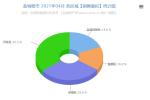 盐城楼市2021年04月份交易数据分析报告 销售7448套