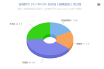 盐城楼市2021年05月份交易数据分析报告 销售4642套