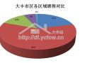 2015年5月大丰区商住房数据汇总